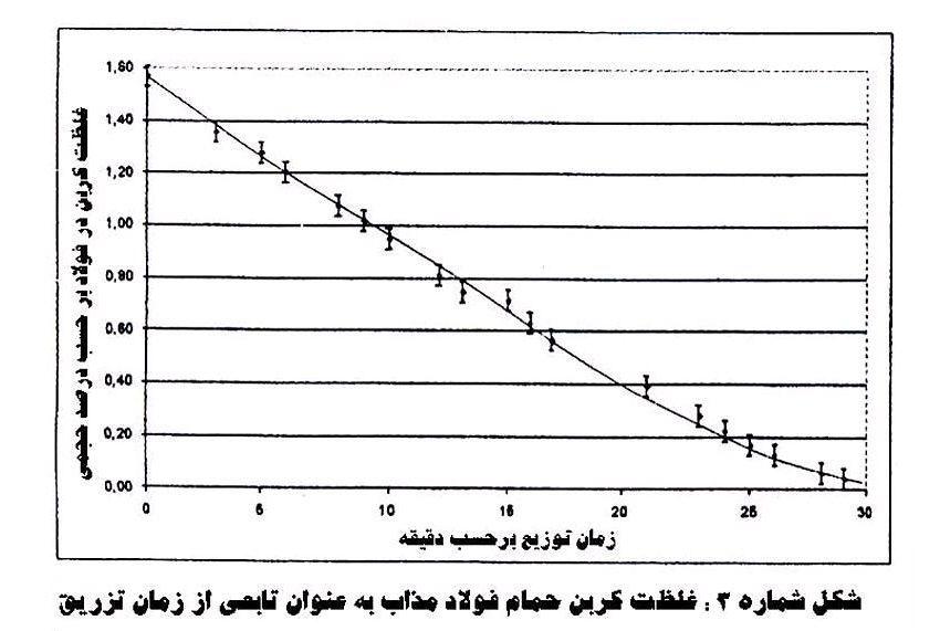 شکل  شماره ی(3):غلظت کربن حمام فولاد مذاب به عنوان تابعی از زمان تزریق